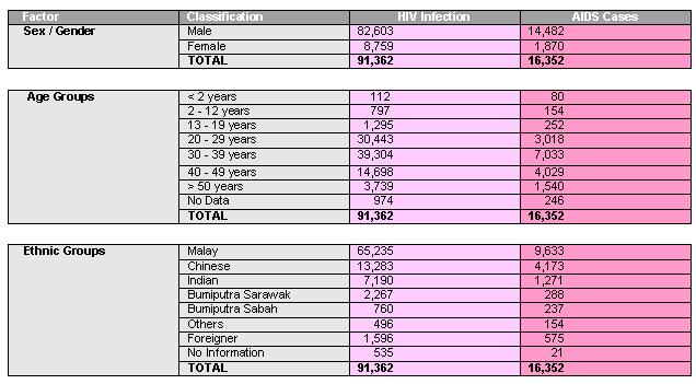 Hiv Aids In Malaysia Ptf Malaysia